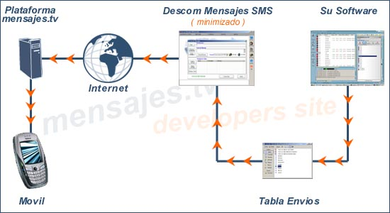 Enviar-SMS-InterfazDescom