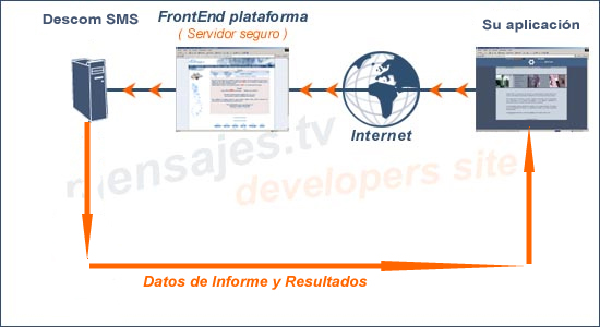 Enviar-SMS-InterfazHTTP